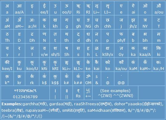 Romanized Unicode